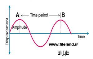 کنترل زمان تناوب اصلی سازه چیست ؟